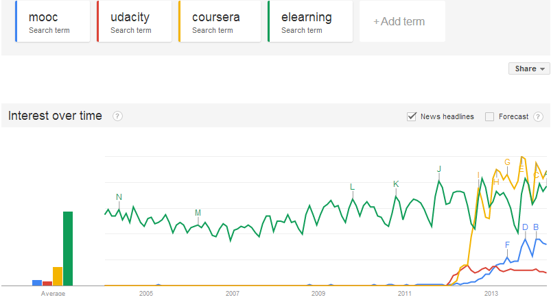 a graph from google trends showing the relative number of searches for some mooc-related search terms