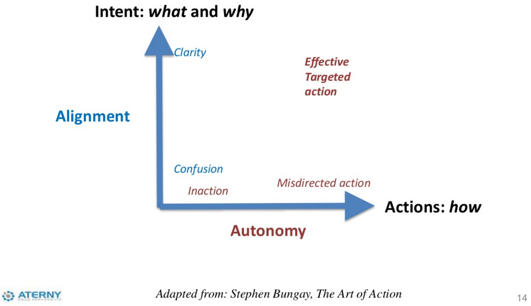 graph showing impact of high and low alignment and autonomy in combination