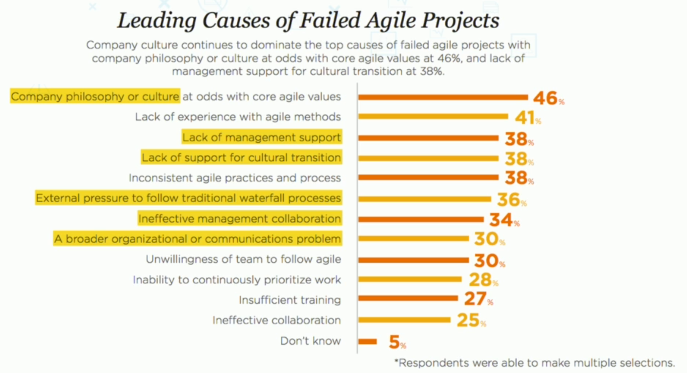 ranking of leading causes for agile failure, highlighting cultural factors
