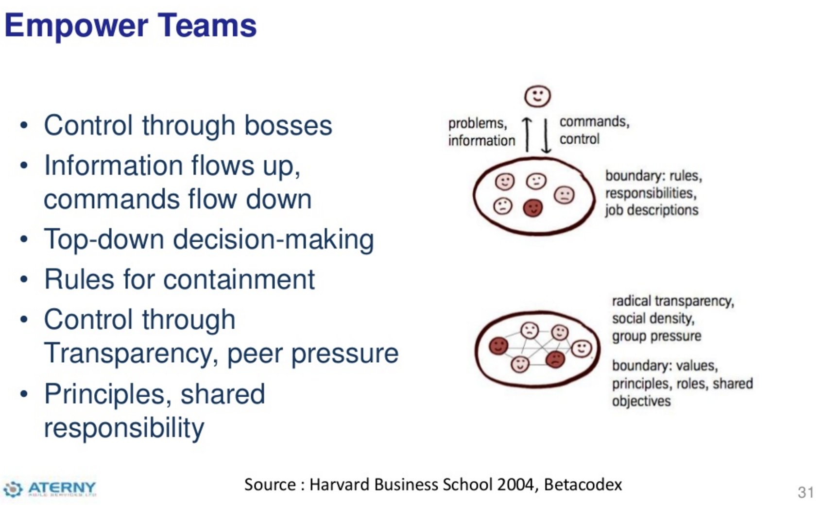 diagram showing the difference between top-down and team-based approaches to work