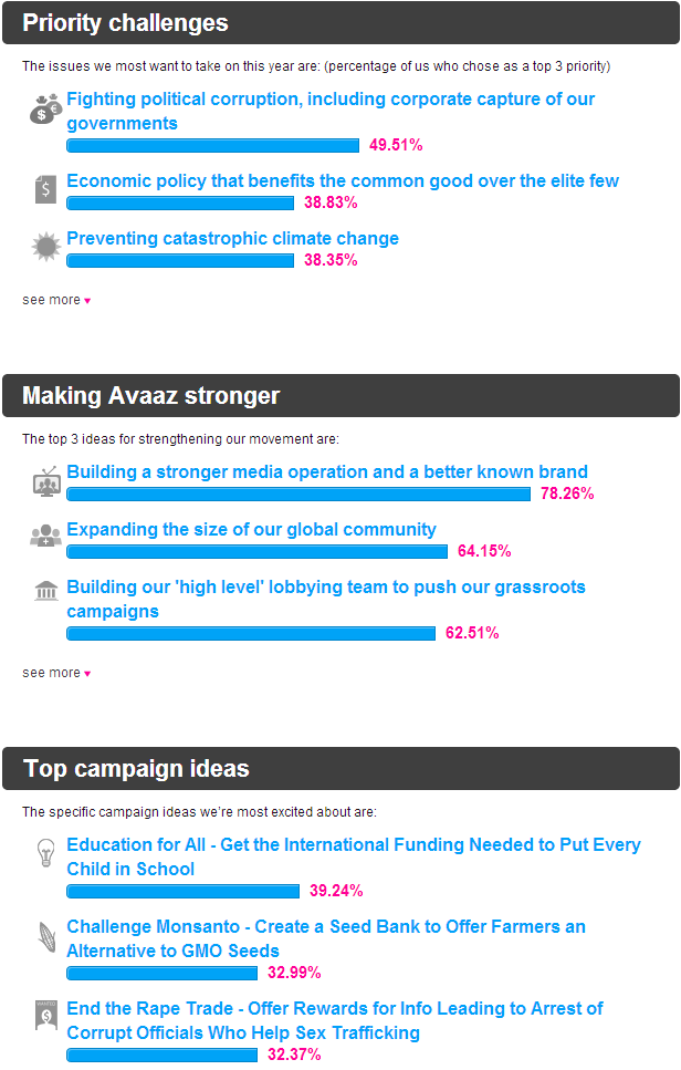 avaaz's campaigning priorities for 2014