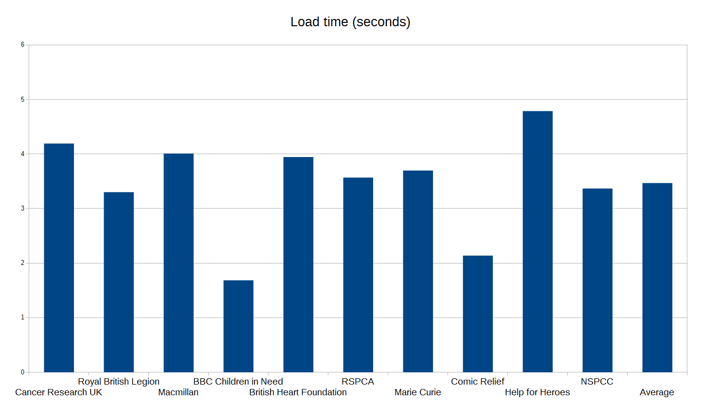 Graph displaying load time of the top 10 UK charity brand websites