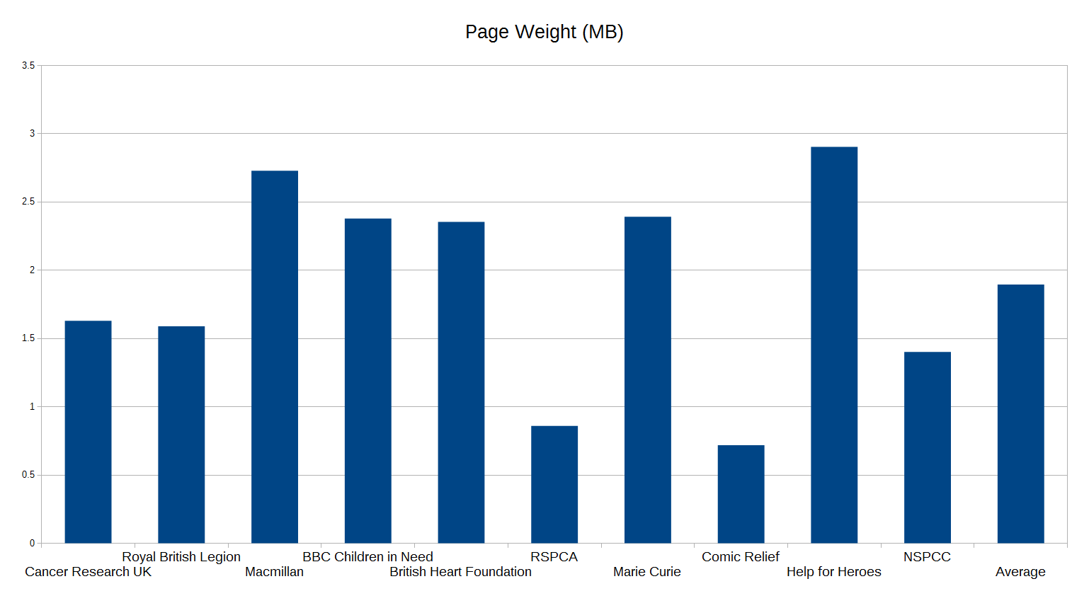 Graph displaying page weight of the top 10 UK charity brand websites