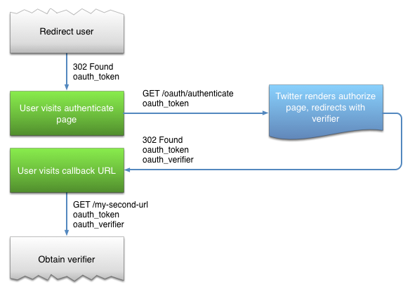 A diagram of part of the Twitter authentication process