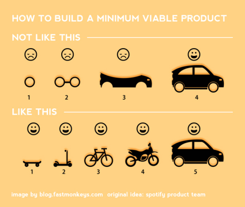 How to build a minimum viable product diagram